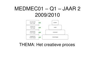 THEMA: Het creatieve proces
