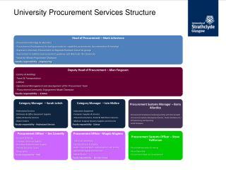University Procurement Services Structure