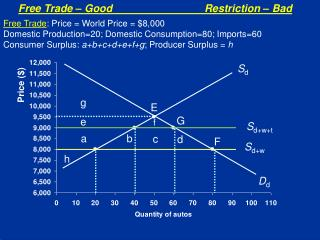 Free Trade – Good			Restriction – Bad