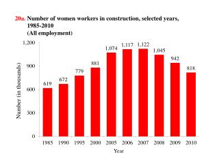 20a.  Number  of women workers  in construction, selected years,  1985-2010         (All  employment )