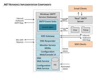 Configuration Web Service