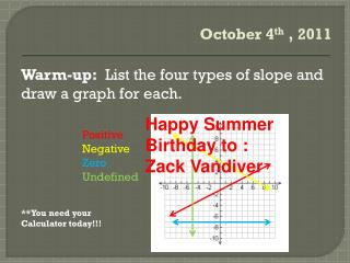 Warm-up:   List the four types of slope and draw a graph for each. **You need your Calculator today!!!