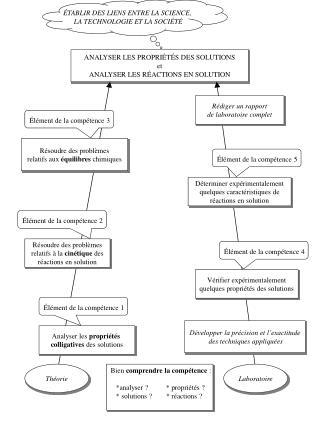 ANALYSER LES PROPRIÉTÉS DES SOLUTIONS et ANALYSER LES RÉACTIONS EN SOLUTION