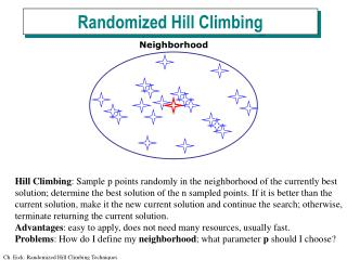Randomized Hill Climbing