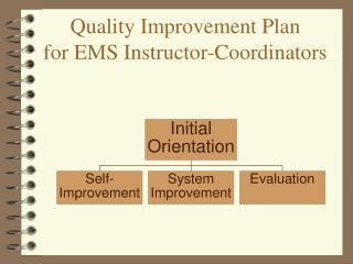 Quality Improvement Plan for EMS Instructor-Coordinators