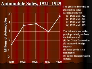 Automobile Sales, 1921–1929