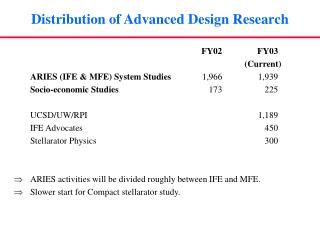 Distribution of Advanced Design Research