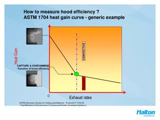 How to measure hood efficiency  ASTM 1704 heat gain curve ...