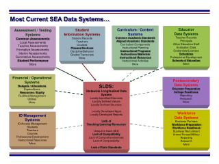 Most Current SEA Data Systems…
