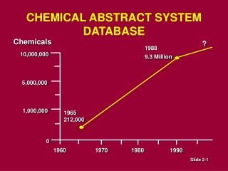 CHEMICAL ABSTRACT SYSTEM  DATABASE