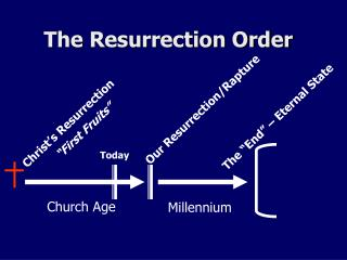 The Resurrection Order