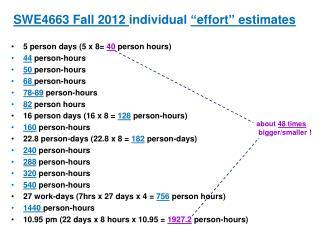 "SWE4663 Fall 2012  individual  ""effort"" estimates"