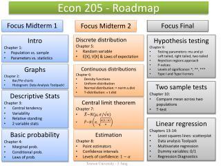 Econ 205 - Roadmap