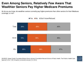 Even Among Seniors, Relatively Few Aware That Wealthier Seniors Pay Higher Medicare Premiums