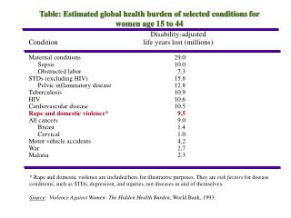 Table: Estimated global health burden of selected conditions for women age 15 to 44
