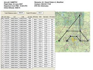 Aircraft: SAMP701 Flight Date: 22 June 2007 Departure from PNC: 16:00 UTC Initial Altitude: 9000 ft