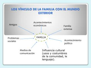 LOS VÍNCULO DE LA FAMILIA CON EL MUNDO EXTERIOR