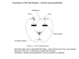 Ref: Peter Haas' book on Stochastic Petri Nets – resets all timers each scan, prob. deposit Remove on Fire rule – vs Re