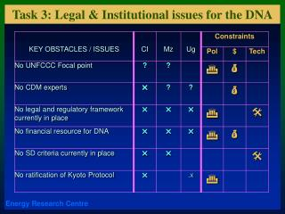 Task 3: Legal & Institutional issues for the DNA