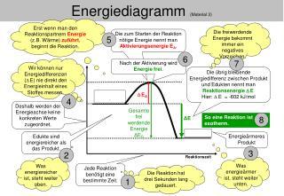 Energiediagramm  (Material 3)