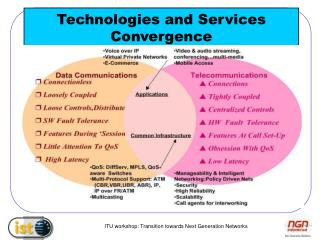 Technologies and Services Convergence