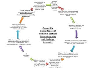 Change the circumstances of women in Scotland  Promote equality and challenge inequality