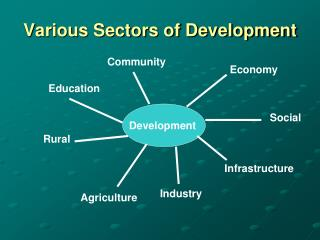 Various Sectors of Development