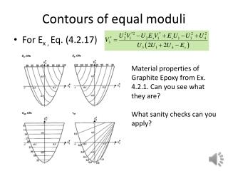 Contours of equal moduli
