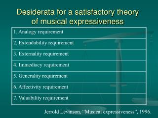 Desiderata for a satisfactory theory of musical expressiveness