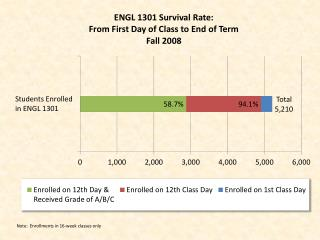 ENGL 1301 Survival Rate Fall 2008
