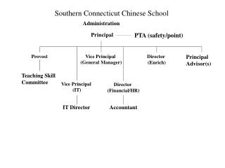 Southern Connecticut Chinese School