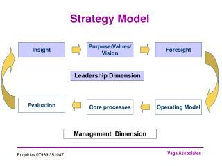 Strategy Model