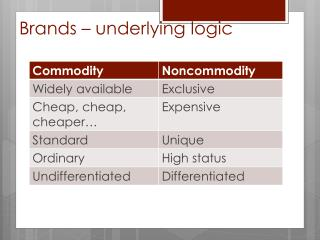 Brands – underlying logic