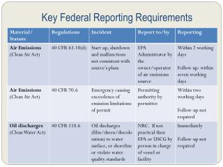 Key Federal Reporting Requirements
