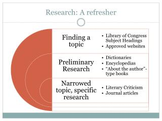 Research: A refresher