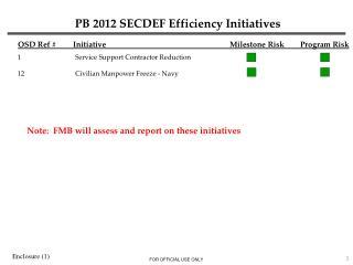 PB 2012 SECDEF Efficiency Initiatives
