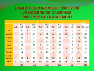ENQUÊTE ÉCONOMIQUE 2007 2008 LE NOMBRE DE CAMPINGS    PAR TYPE DE CLASSEMENT