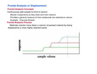 Frontal Analysis or Displacement