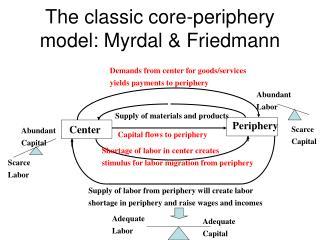 The classic core-periphery model: Myrdal  Friedmann