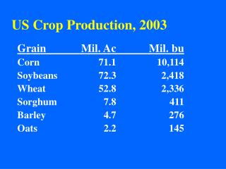 US Crop Production, 2003