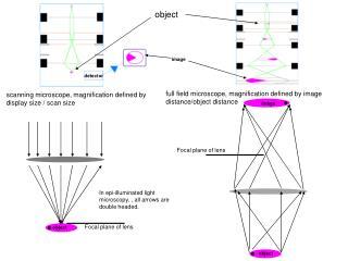 Focal plane of lens