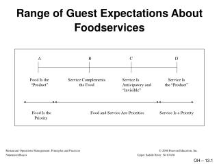 Range of Guest Expectations About Foodservices