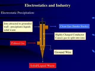 Electrostatics and Industry