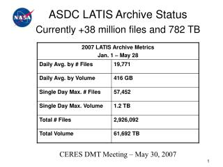 ASDC LATIS Archive Status Currently +38 million files and 782 TB