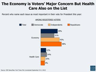 The Economy is Voters' Major Concern But Health Care Also on the List