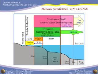 Maritime Jurisdictions - UNCLOS 1982