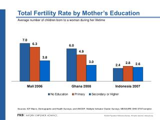 Total Fertility Rate by Mother's Education