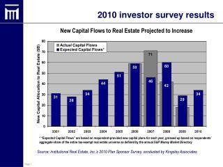 2010 investor survey results