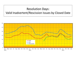 Resolution Days:  Valid Inadvertent/Rescission Issues by Closed Date