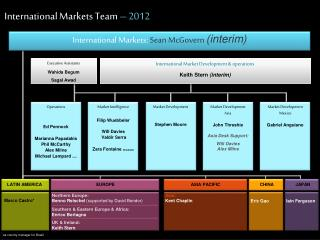 International Markets Team � 2012